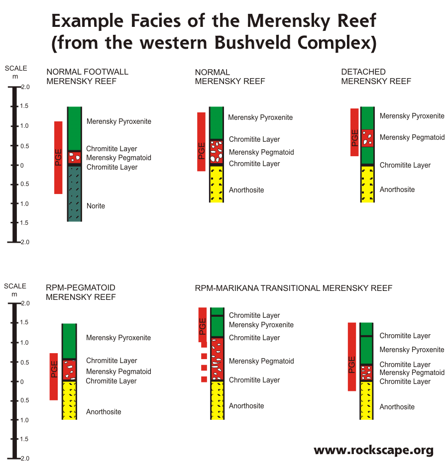 Examples of different types of Merensky Reef.